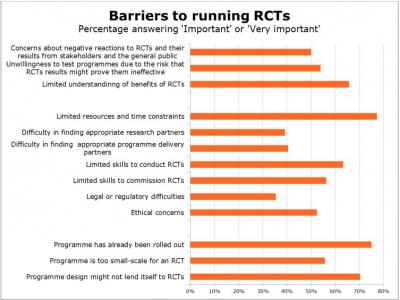 List of barriers to RCTs